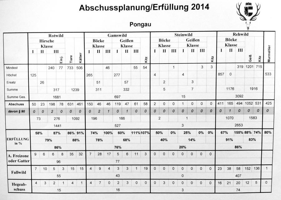 pongau-abschussplan-erfuellung-2014